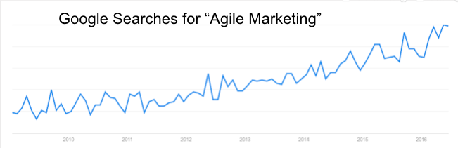 Agile post Google graph